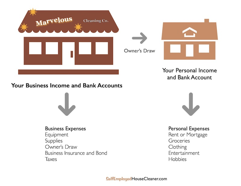 Description of business and personal bank accounts separation.